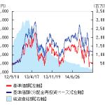 みずほブラジル新成長株株式ファンド