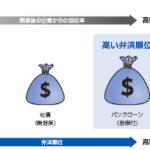バンクローン・ファンド・ネオ(円ヘッジ型)2013−07:単位型