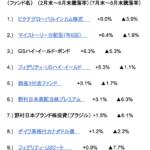 半年間の外貨運用ファンド騰落率(純資産残高2,000億円以上ファンド)