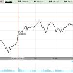 見せかけの上昇?日経平均株価15年ぶりの高値圏