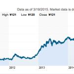 米国の利上げ時期はいつか?(更なる円安への備え)
