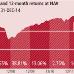 ハイ・イールド債券の歴史と米国の利上げ