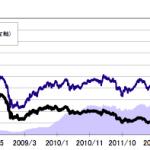 アジアオセアニア好配当オープン(毎月分配)とピクテ 新興国インカム株式(毎月決算型)について