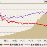 【資産運用Q&A】「高配当グローバルREITプレミアム・ファンド通貨セレクトコース(トリプルストラテジー)」について