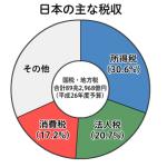 各国予算別比較!止まらない日本の少子高齢化!社会保障費増大には増税と国債発行で対応しゆくゆくはマイナンバー制度で資産把握から・・・?