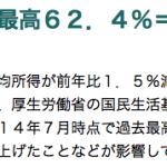 生活「苦しい」が過去最高62.4%で平均所得は1.5%減少!便利になっている日本で貧しさは増加する社会になっている悲劇。「老後の備え」は間違いなく若いうちからコツコツと!