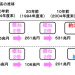 「日本国の借金」が過去最高の1,057兆円、国民一人あたり約833万円の借金とのこと!益々の増税路線の中で個人資産を守る、築くには?