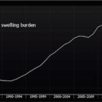 格付け会社S&Pが日本国債をA+へ格下げした意味は「今後の増税+社会保障(年金)カット」〜老後への備えをいち早く〜