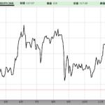 短期的には円キャリートレード巻き戻しの円高、中長期的にはドル高円安トレンド