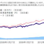 明治安田日本債券ファンド<愛称:ホワイトウィング>〜日本国債へファンドで投資する必要はありません〜
