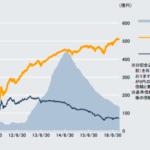 DWS 欧州ハイ・イールド債券ファンド(円コース)(毎月分配型)〜個人投資家自身の判断でポジティブなファンド乗換や利益確定の売却を〜