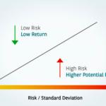 超基礎!今さら他人に聞けない「投資のリスクとリターン」