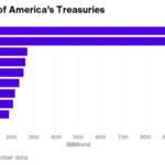 世界で「米国債」の最大保有国はどこだ!(世界パワーバランスは通貨バランス)