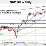 (過去)15年間米国株式S&P500指数への海外積立投資では絶対に損せずに資産形成ができる!