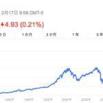最高値更新中の米国株式に元本確保型ファンドで投資