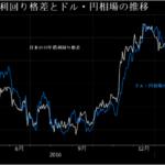 2017年第一弾ターニングポイントとなるか!米国(FRB)の「利上げ」で「ドル高円安」加速へ?