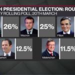 為替ユーロ/米ドルはパリティ(等価)になるか?4月23日の第1回フランス大統領選挙の行方は?