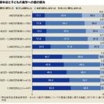 子を持つ父親は必見!年収1,000万円以上は「教育パパ」が急増のよう!