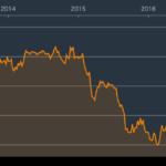 レアルに投資している個人投資家は注目!ブラジルが09年以来の最大の利下げ実施(11.25%へ)