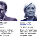 第1回フランス大統領選挙後にユーロ高になった理由は?(次期フランス大統領は5/7に決定)