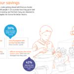 「貯蓄(資産形成)」が出来ない人が読んだ方が良い内容(欧州圏とアメリカの貯蓄事情比較)