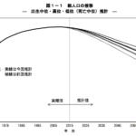 50年後(2065年)の日本人口は8,808万人。単純計算で年間58万人ずつ人口が減少する日本の未来