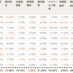 だから中長期ドルコスト平均法で海外積立投資!資産ごとの騰落率を確認!(2007年〜2016年)