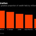 2017年富裕層資産規模でアジアが西欧を抜く見込み