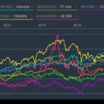 徐々にマーケット・クラッシュを期待し始める投資家(逆張り思考)
