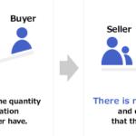 情報の非対称性と個人金融サービス