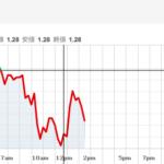 英ポンド(GBP)は安値圏、混迷極めるBrexitの行方はいかに?(通貨分散の重要性)