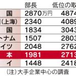 世界的な個の労働競争に勝てない稼げない多くの日本人