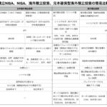 【NISA】つみたてNISAニュース(対象商品「朝日ライフ/日経平均ファンド」追加)