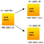 国債価格と金利の関係性(逆相関)