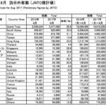 日本に外国人旅行客が増加している理由は?