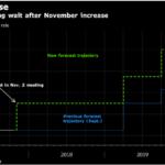 英国中銀いよいよ11月に利上げか?英ポンド(GBP)への追い風と円安懸念