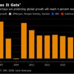 強気派が多数の2018年の世界経済見通しと海外積立投資の投資先