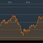 インドネシア株式指数が11月8日現在、5年前比較で約+40%上昇6,049pt台の最高値圏で推移