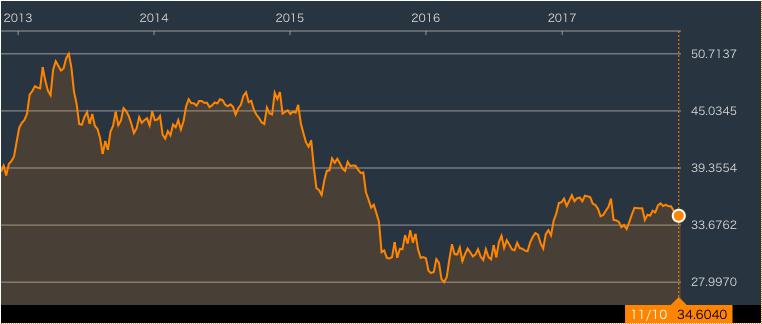 野村證券から販売!北欧投資銀行2020年11月満期(トルコリラ建債券/ブラジルレアル建債券(円貨決済型)/インドルピー建債券(円貨決済型)) | K2 Investment 投資アドバイザー ...