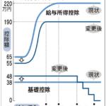 【悲報】年収800万円超のサラリーマンは増税へ(増税、社会保険料増、将来への不安増)