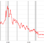 個人投資家は、まず「米国金利動向」に注目せよ!〜米国債10年利回り長期推移チャート〜