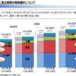 不都合な日本社会の未来〜2030年、現行の社会保障(支え合い)は限界へ〜