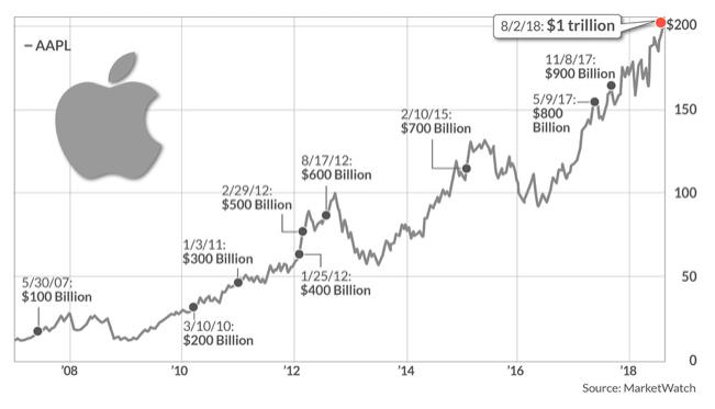 【マーケット(世界)】米企業初!Appleの時価総額1兆ドル(約111兆円)超え!